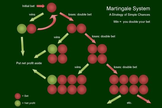 Martingale strategie Betchan – 12589