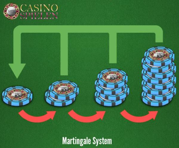 Martingale System – 57939