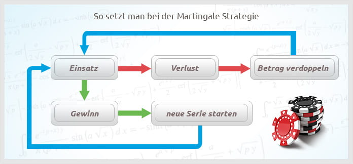 Martingale System – 67448
