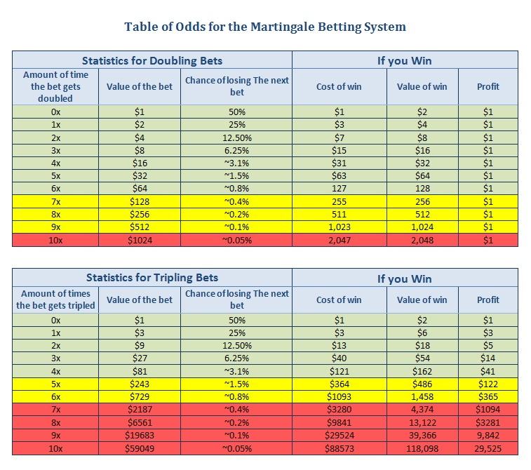 Martingale System – 65937