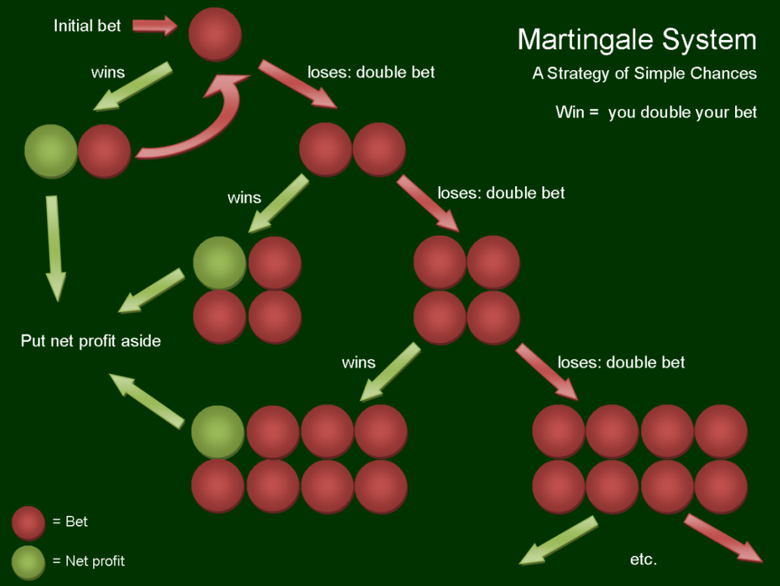 Martingale System – 26111