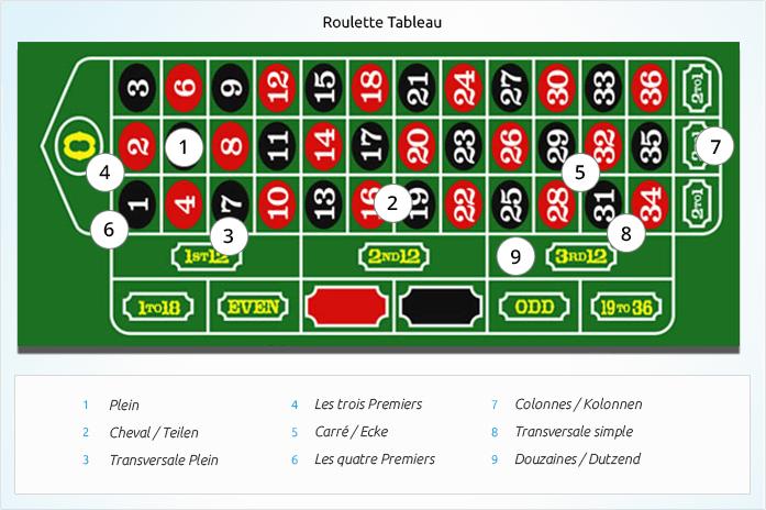 Roulette Spiel – 16726